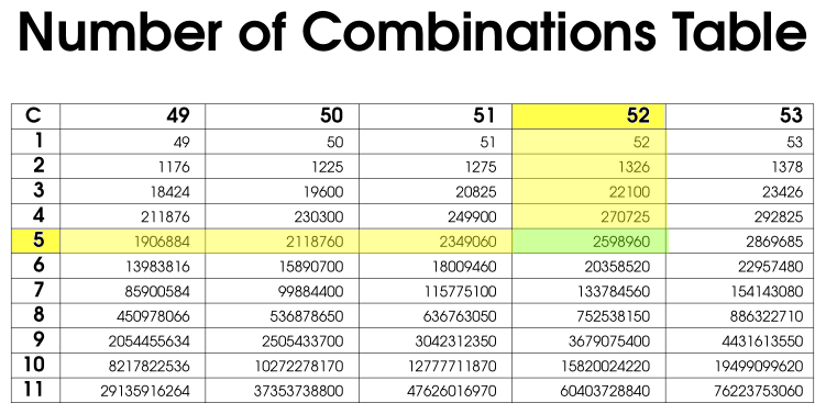 Image: combinations calculate