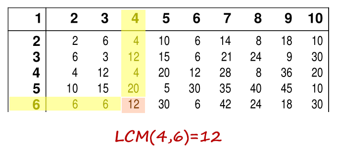 Image: lcm table example1