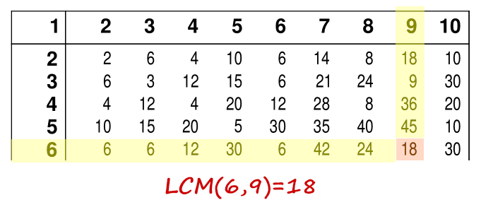 Image: lcm table example2
